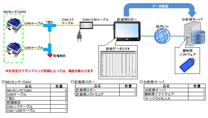 """PICCS """"ピックス システム構成例 """""""