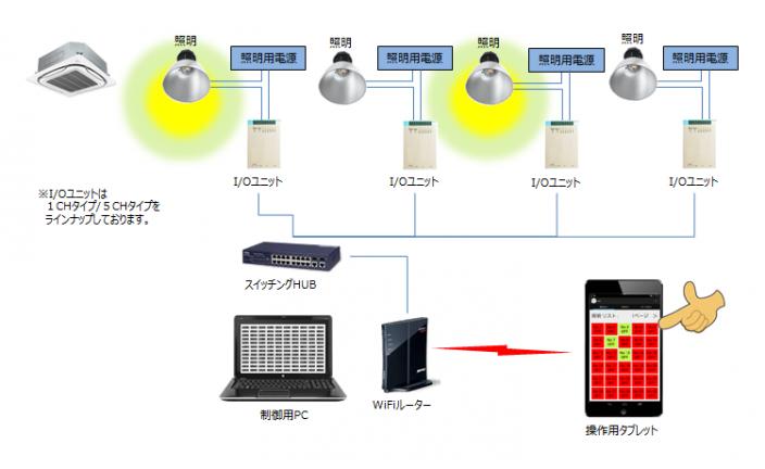 遠隔電源制御システム