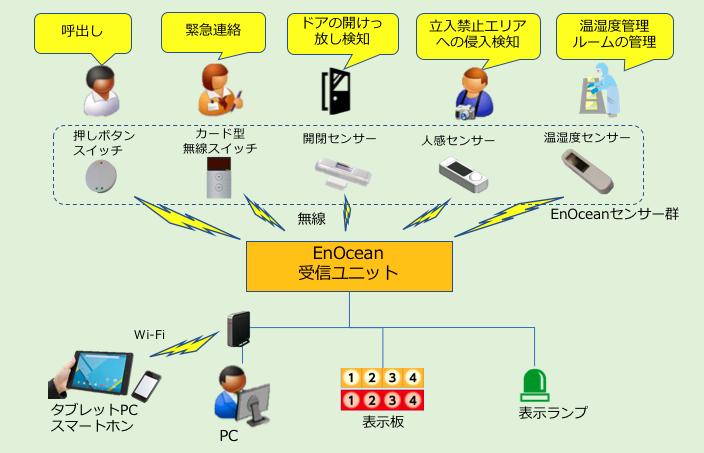 無線コールシステム使用例
