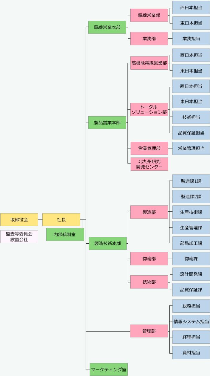 JMACS組織図