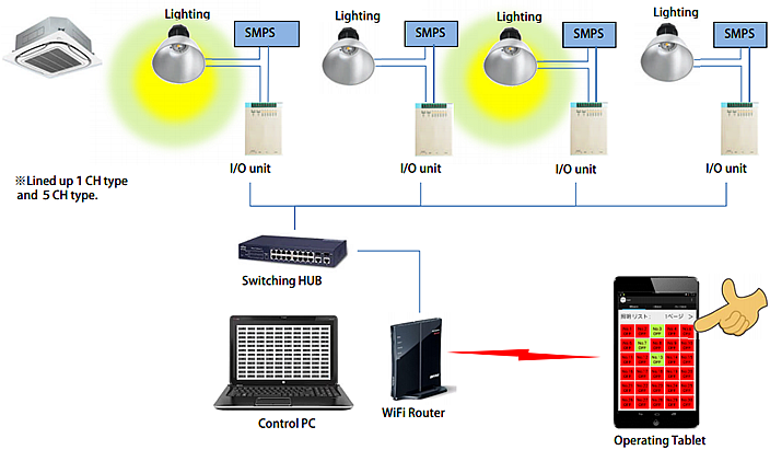 System Configuration (Lighting)