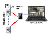 ネットワークカメラ(無線)使用